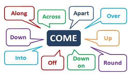 Come by là gì
